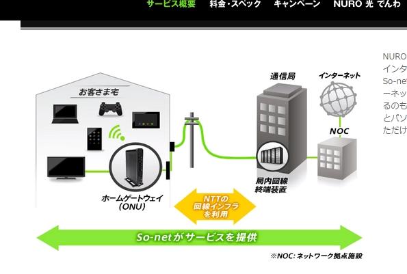 NURO光のネット回線は速いだけでなく安い